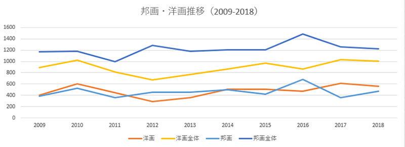 年間興行収入上位10作品の興行収入の合計と、洋画・邦画全体の興行収入を比較したグラフ