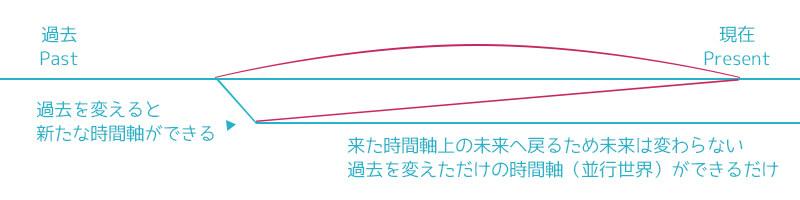 「アベンジャーズ/エンドゲーム」のタイムトラベル